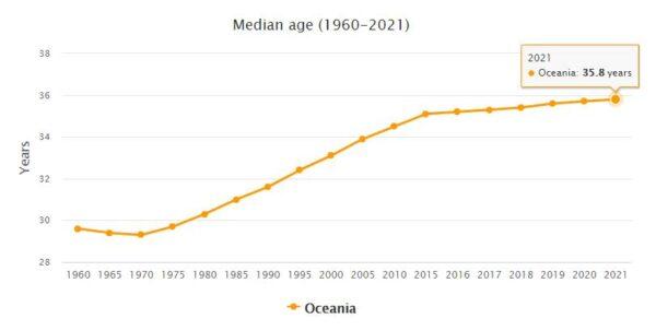 Oceania Median Age