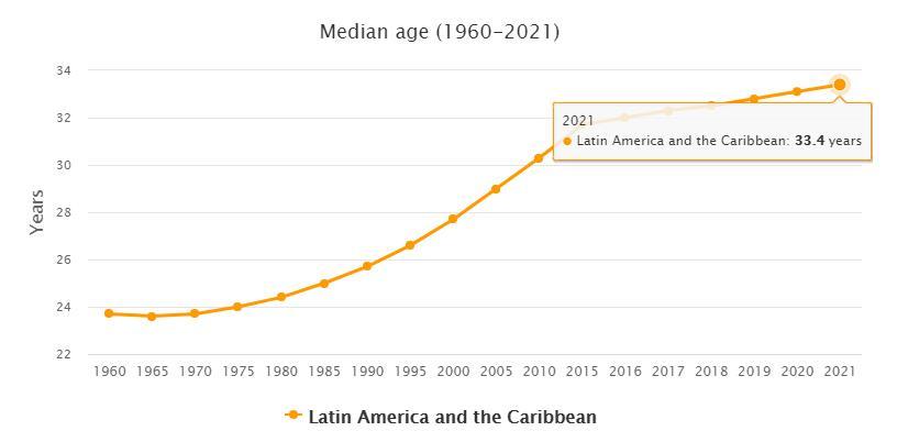 South America Median Age